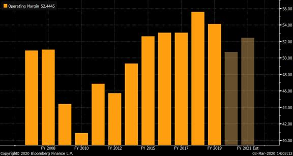 Chart showing Keyence operating margins 2007-2021