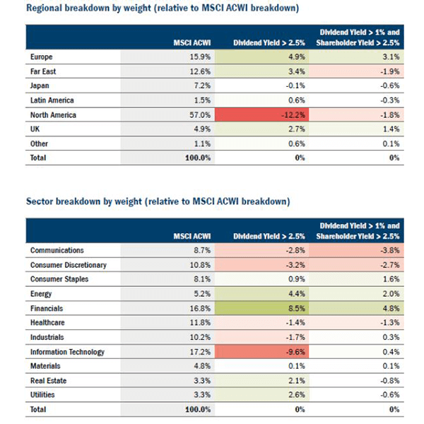 A table showing regional and sector breakdown by weight