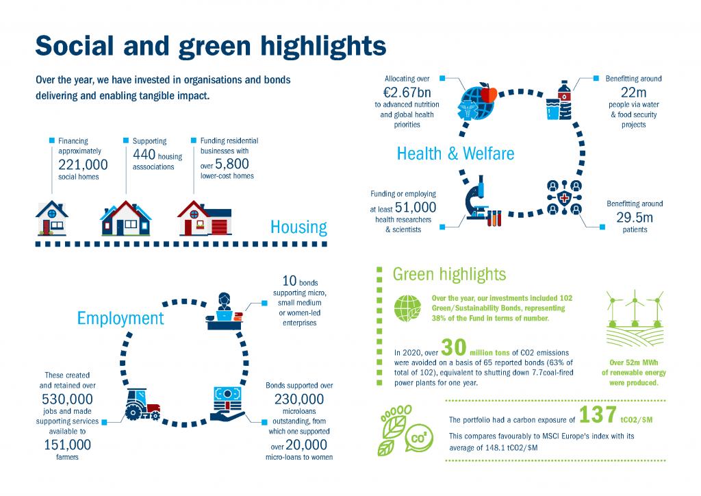Social and green highlights
