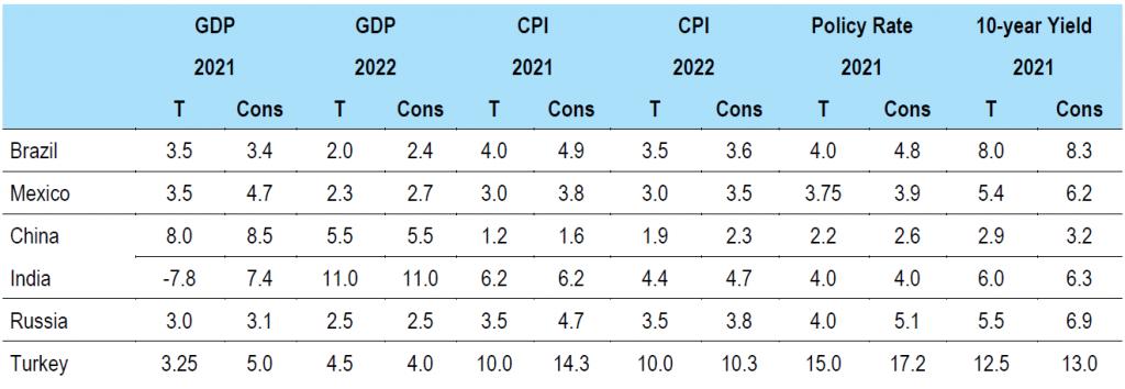 Figure 6: EM forecasts